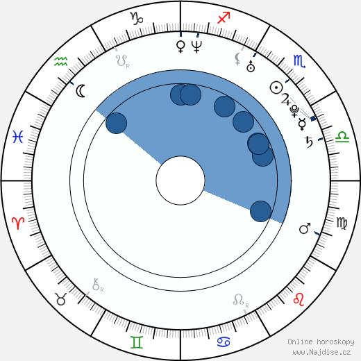 Javier Pereira wikipedie, horoscope, astrology, instagram