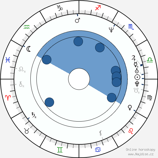 Javier Valcárcel wikipedie, horoscope, astrology, instagram