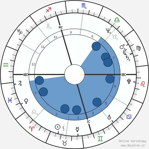 Jay Leno wikipedie, horoscope, astrology, instagram
