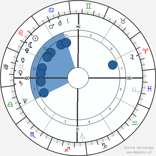 Jay North wikipedie, horoscope, astrology, instagram