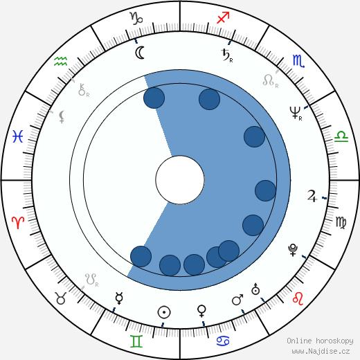 Jay Roach wikipedie, horoscope, astrology, instagram