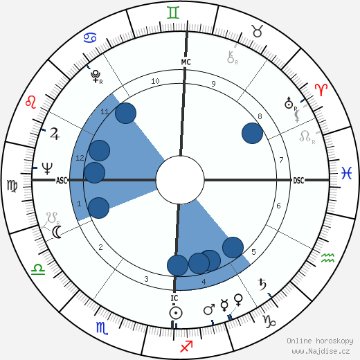Jaye P. Morgan wikipedie, horoscope, astrology, instagram