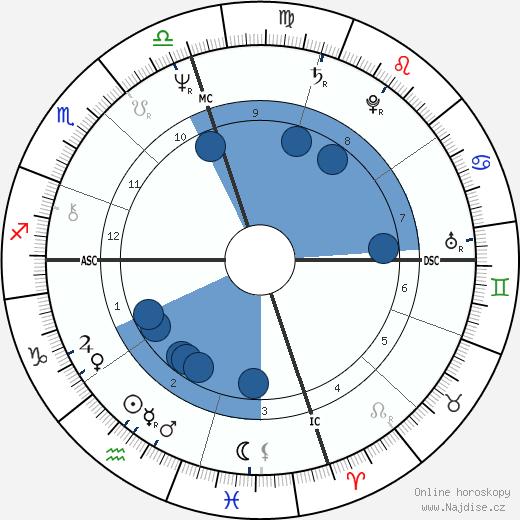 Jayj Jacobs wikipedie, horoscope, astrology, instagram