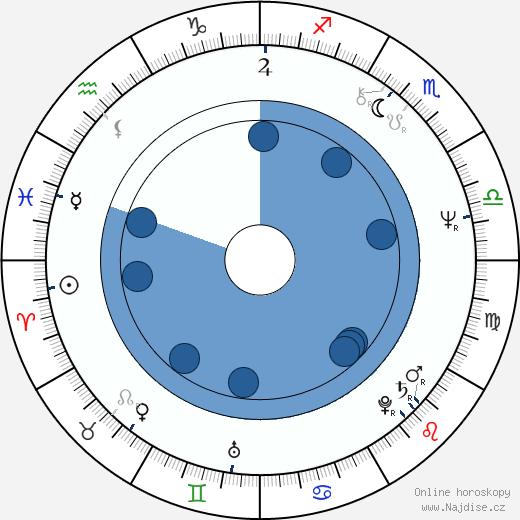 Jayne Ann Krentz wikipedie, horoscope, astrology, instagram
