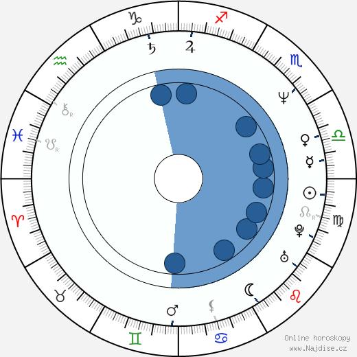 Jayne Brook wikipedie, horoscope, astrology, instagram