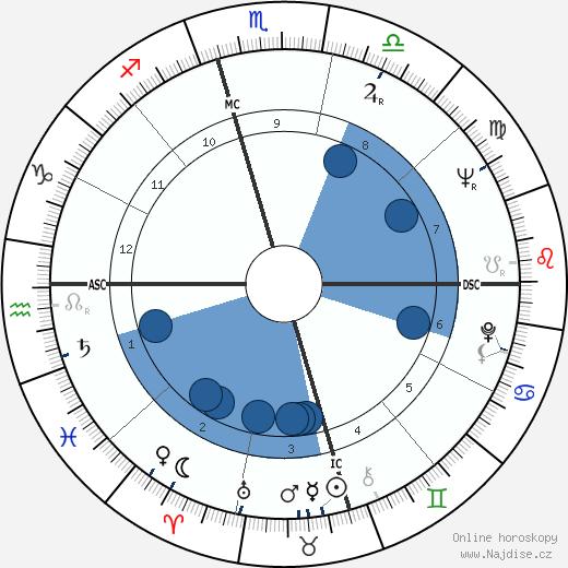 Jayne Cortez wikipedie, horoscope, astrology, instagram