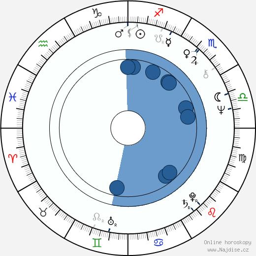 Jayne Eastwood wikipedie, horoscope, astrology, instagram