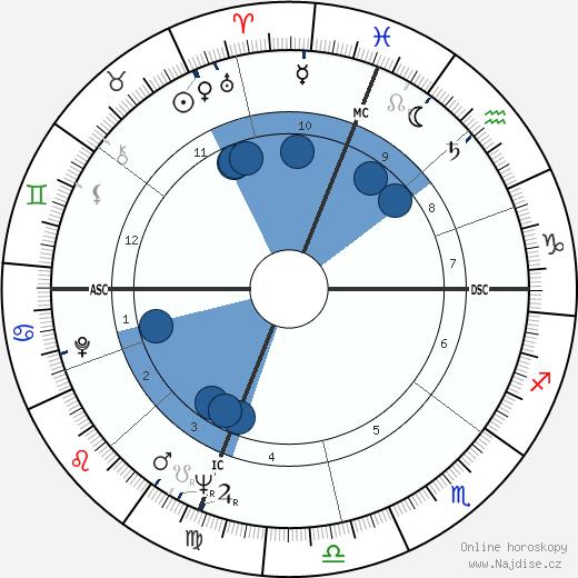 Jayne Mansfield wikipedie, horoscope, astrology, instagram