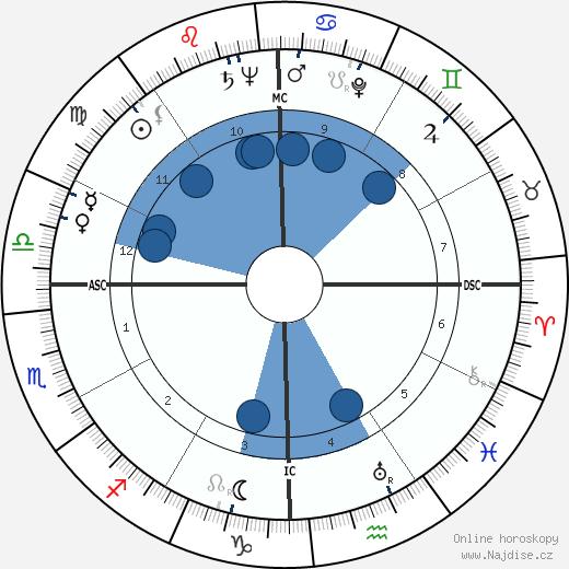 Jayne Walton Rosen wikipedie, horoscope, astrology, instagram