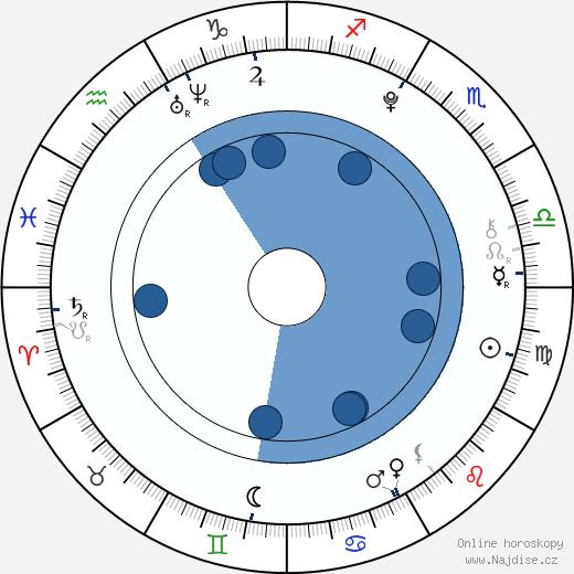 Jaysha Patel wikipedie, horoscope, astrology, instagram