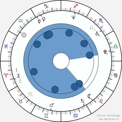 Jazmín Stuart wikipedie, horoscope, astrology, instagram