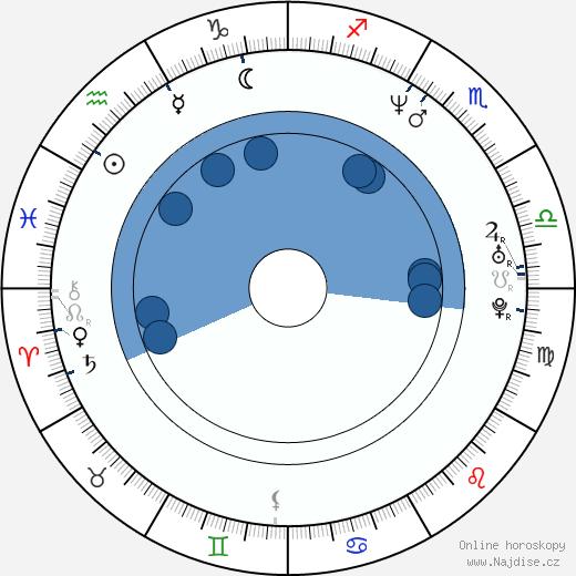 JB Blanc wikipedie, horoscope, astrology, instagram