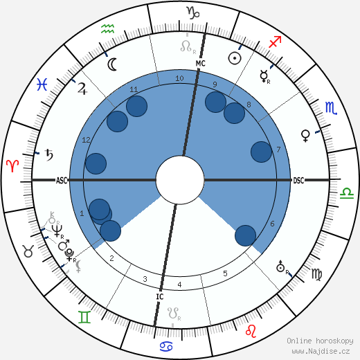 Jean Abrial wikipedie, horoscope, astrology, instagram
