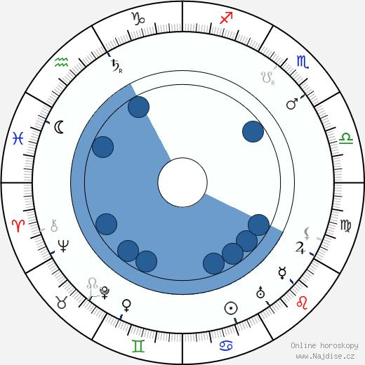 Jean Adair wikipedie, horoscope, astrology, instagram