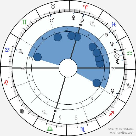 Jean Aicard wikipedie, horoscope, astrology, instagram