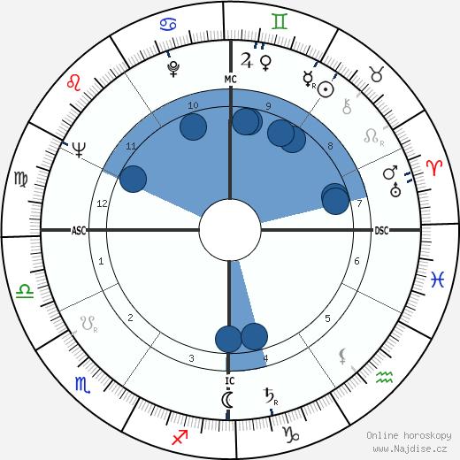 Jean-Albert Cartier wikipedie, horoscope, astrology, instagram