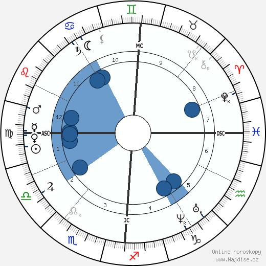 Jean Albert Gaudry wikipedie, horoscope, astrology, instagram
