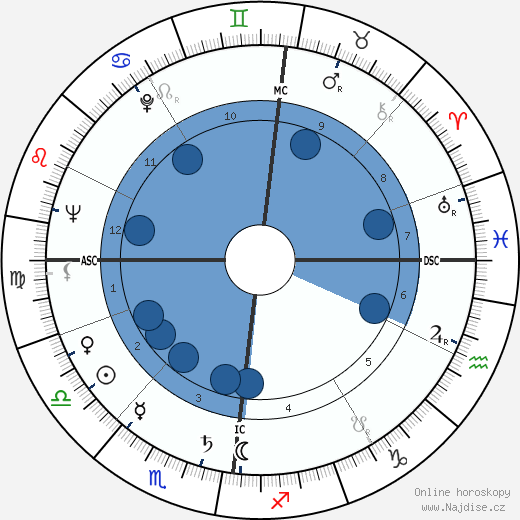 Jean Alexander wikipedie, horoscope, astrology, instagram