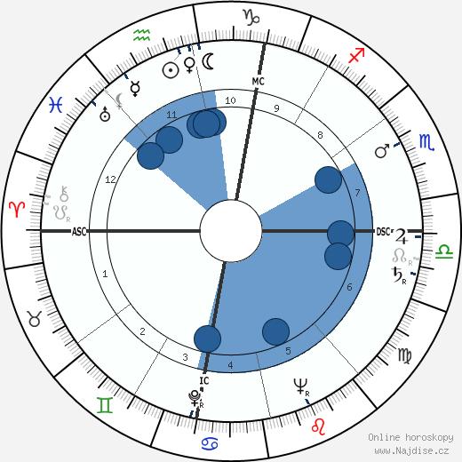 Jean Amado wikipedie, horoscope, astrology, instagram