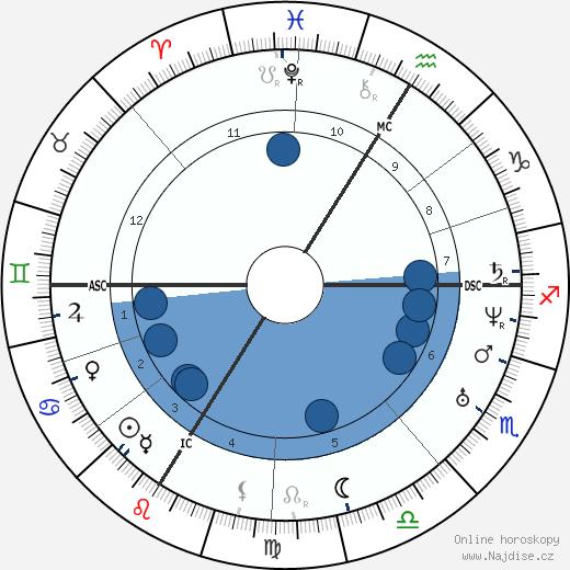 Jean Anne Henri Depaul wikipedie, horoscope, astrology, instagram