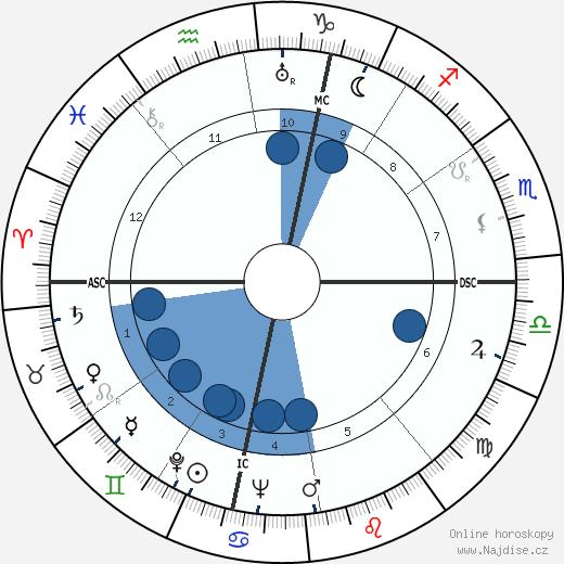 Jean Anouilh wikipedie, horoscope, astrology, instagram