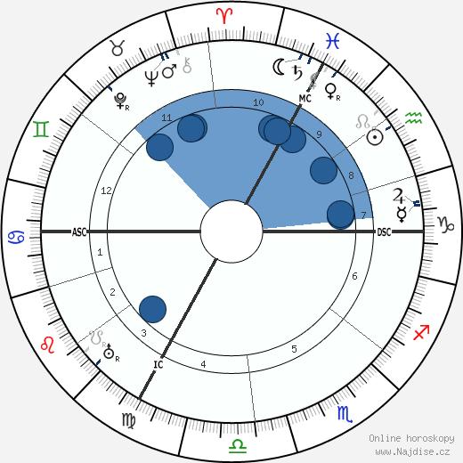 Jean Antoine Becquerel wikipedie, horoscope, astrology, instagram
