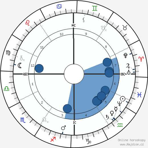 Jean-Antoine Injalbert wikipedie, horoscope, astrology, instagram