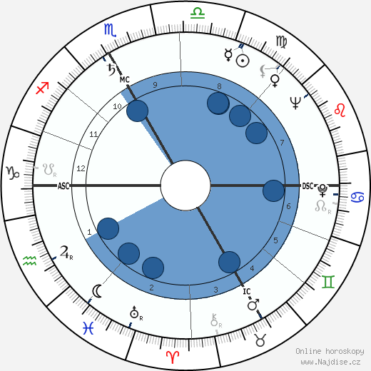 Jean Archambault wikipedie, horoscope, astrology, instagram