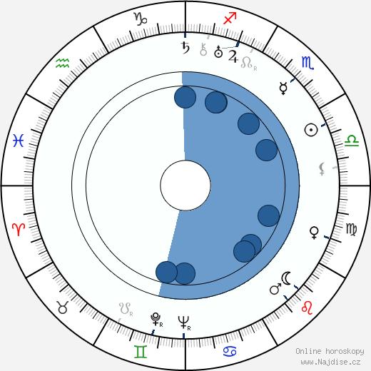 Jean Arthur wikipedie, horoscope, astrology, instagram