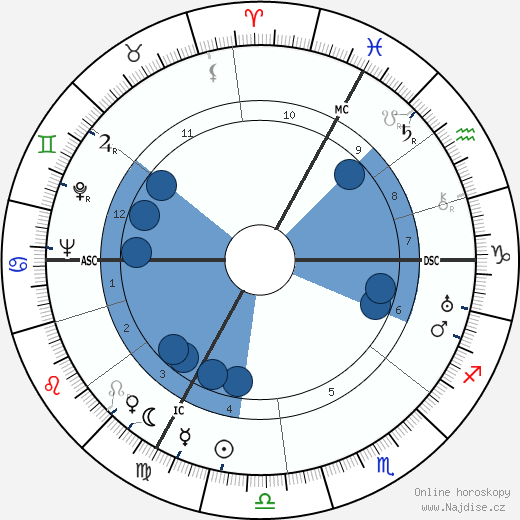 Jean Assollant wikipedie, horoscope, astrology, instagram