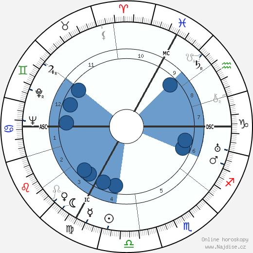 Jean Assollant wikipedie, horoscope, astrology, instagram
