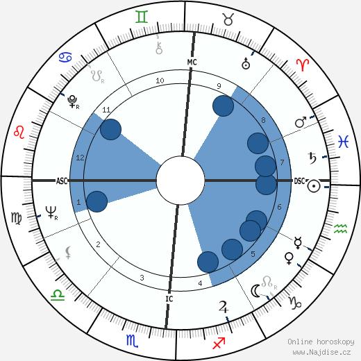 Jean Auel wikipedie, horoscope, astrology, instagram