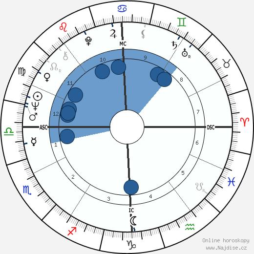 Jean Auroux wikipedie, horoscope, astrology, instagram