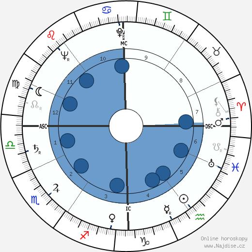 Jean Babilée wikipedie, horoscope, astrology, instagram
