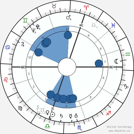Jean Bachelet wikipedie, horoscope, astrology, instagram