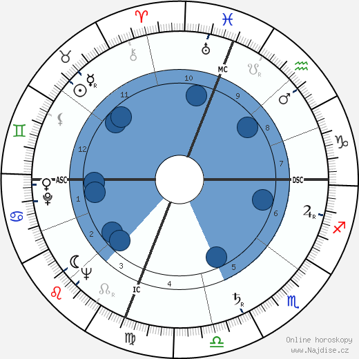 Jean Balladur wikipedie, horoscope, astrology, instagram