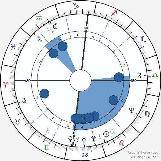 Jean Balland wikipedie, horoscope, astrology, instagram