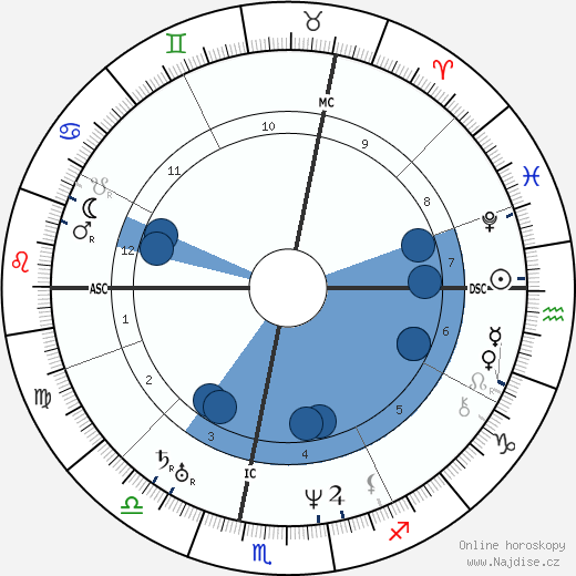 Jean Baptiste Charbonneau wikipedie, horoscope, astrology, instagram