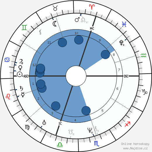 Jean-Baptiste Dumas wikipedie, horoscope, astrology, instagram