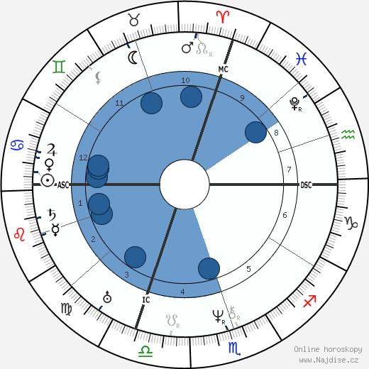 Jean-Baptiste Dumas wikipedie, horoscope, astrology, instagram