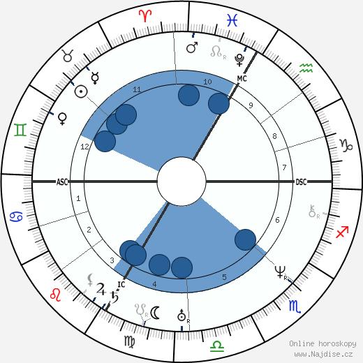 Jean-Baptiste Lacordaire wikipedie, horoscope, astrology, instagram