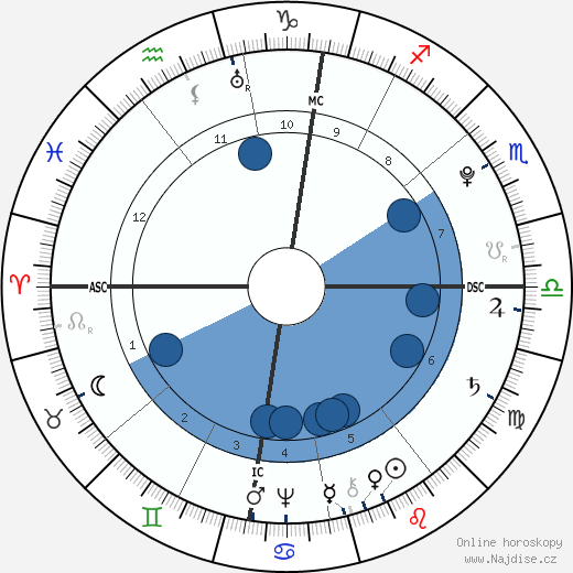 Jean-Baptiste Lamarck wikipedie, horoscope, astrology, instagram