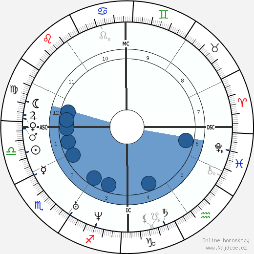 Jean Baptiste Lamy wikipedie, horoscope, astrology, instagram