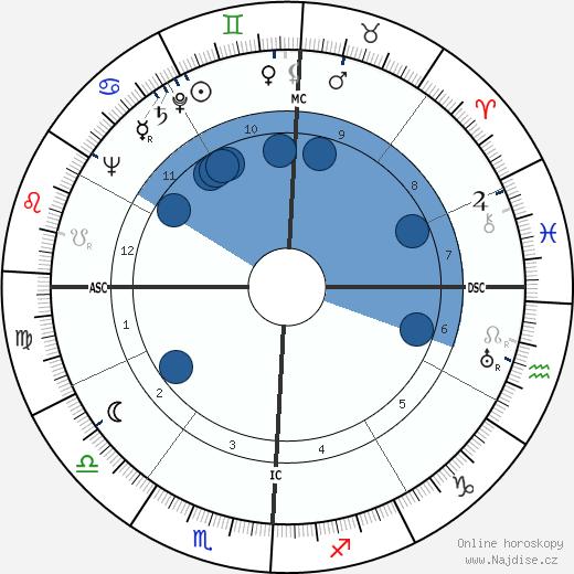 Jean Bastien wikipedie, horoscope, astrology, instagram