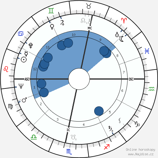 Jean Baudrillard wikipedie, horoscope, astrology, instagram
