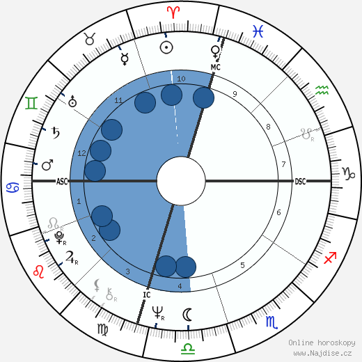 Jean Benguigui wikipedie, horoscope, astrology, instagram