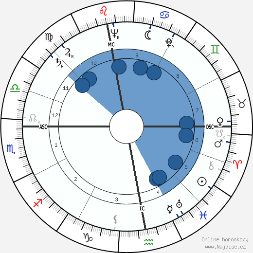Jean Berthier wikipedie, horoscope, astrology, instagram