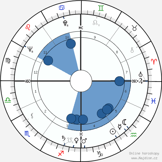Jean Bertho wikipedie, horoscope, astrology, instagram