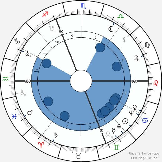 Jean Bertholle wikipedie, horoscope, astrology, instagram