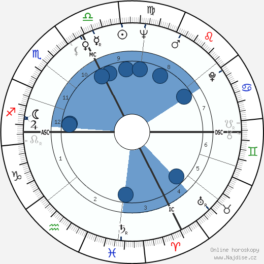 Jean Besré wikipedie, horoscope, astrology, instagram